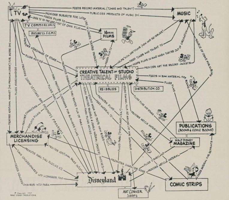 disney-synergy-chart